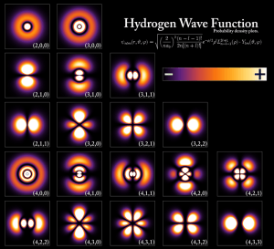 In treating electrons as waves, squaring the wave functions gives the probability density of the electron in space, giving these orbitals for different shells of the atom.