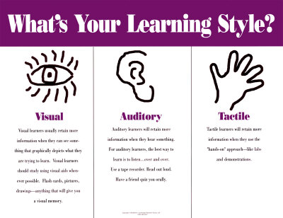 Teaching Methods - STEW |Adult Learner Styles