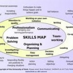 Employability Skills: Top 10 and more …