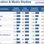 (Above: Top ten subject ranking table of Communication & Media Studies from the 2014 Complete University Guide Table)