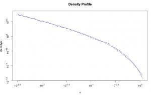 Density Profile