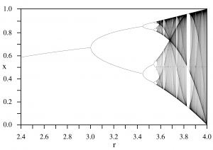 Bifurcation is an example of chaos.What starts out as the line in the graph splitting into two quickly turns into chaos.