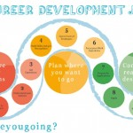 Our Careers Development Service